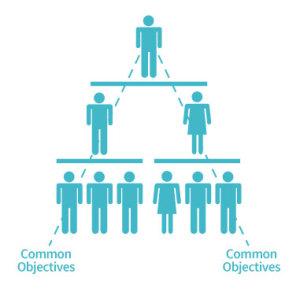 Risk Management - Governance