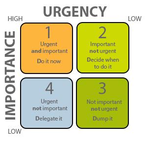 Covey's Four Quadrants graphic